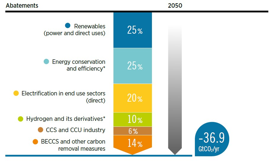 CO2 emissions abatement options IRENA